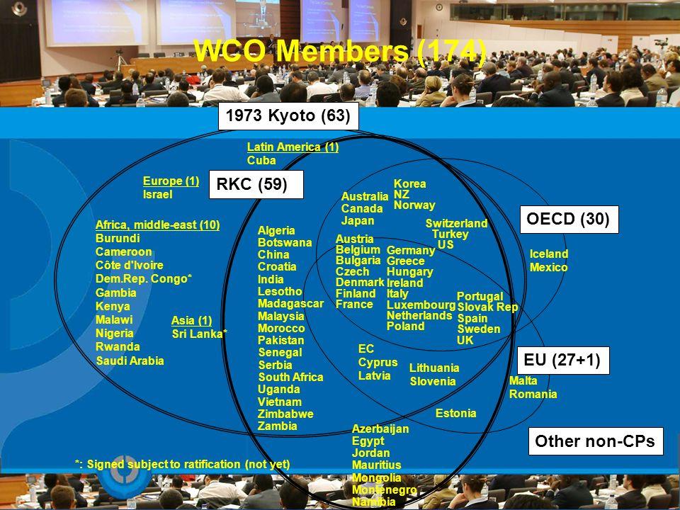 WCO Members (174) 1973 Kyoto (63) RKC (59) OECD (30) EU (27+1)