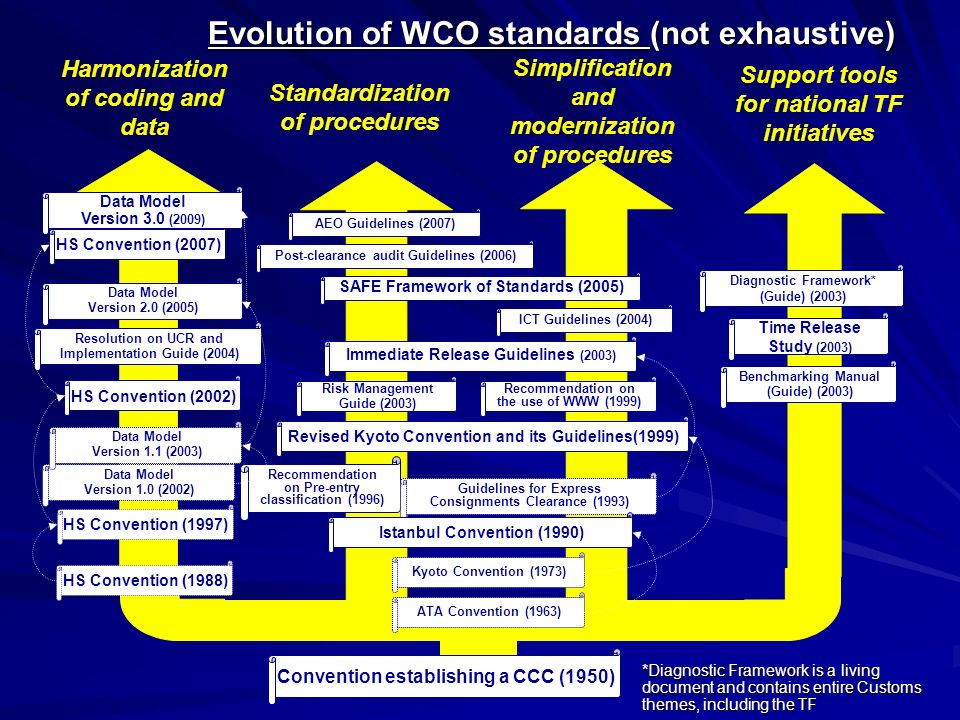 Evolution of WCO standards (not exhaustive)