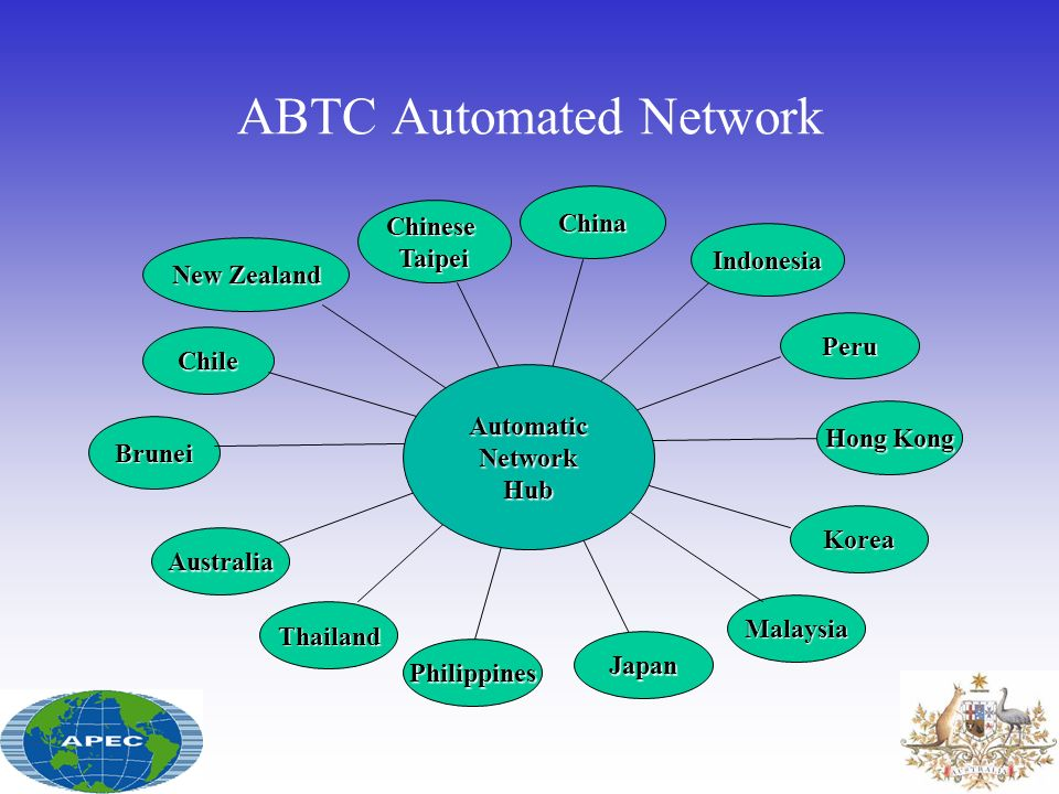 ABTC Automated Network
