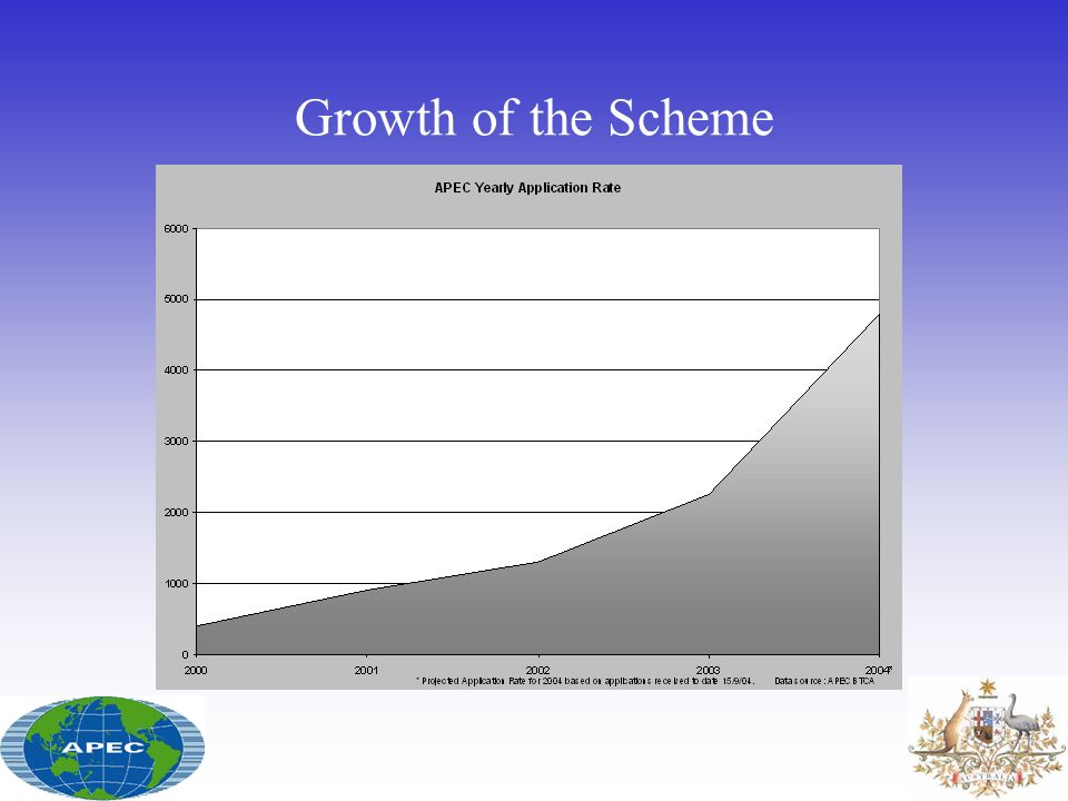 Growth of the Scheme The graph shows the rapid rise in global application rates. Year Number of applications.
