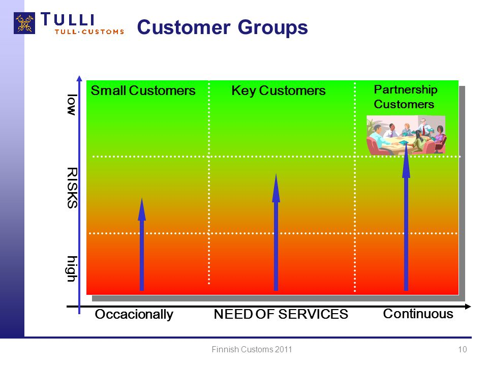 Customer Groups NEED OF SERVICES high Small Customers Key Customers