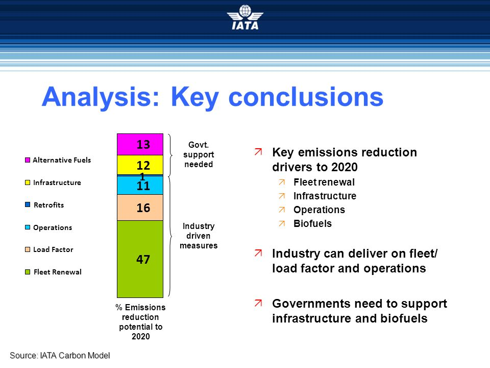 Industry driven measures % Emissions reduction potential to 2020