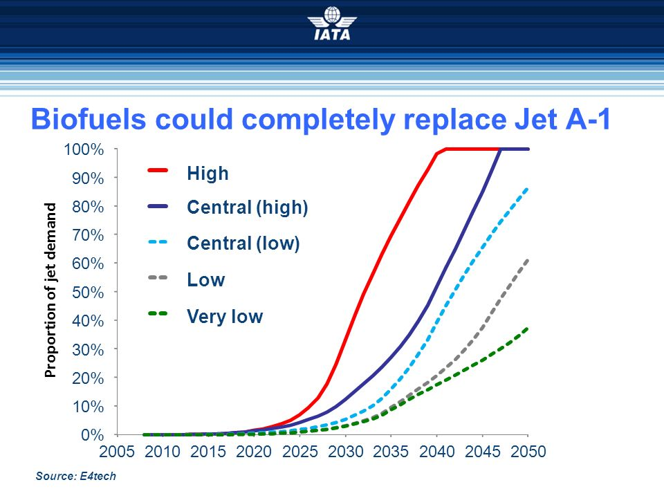 Biofuels could completely replace Jet A-1