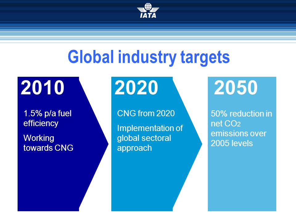 Global industry targets