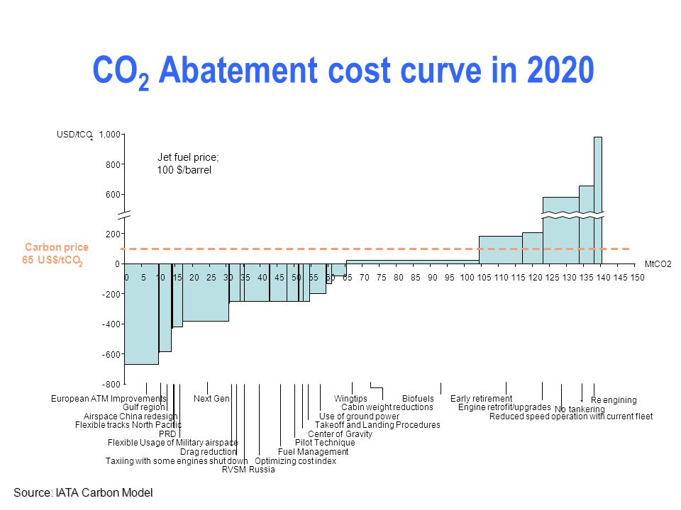 CO2 Abatement cost curve in 2020