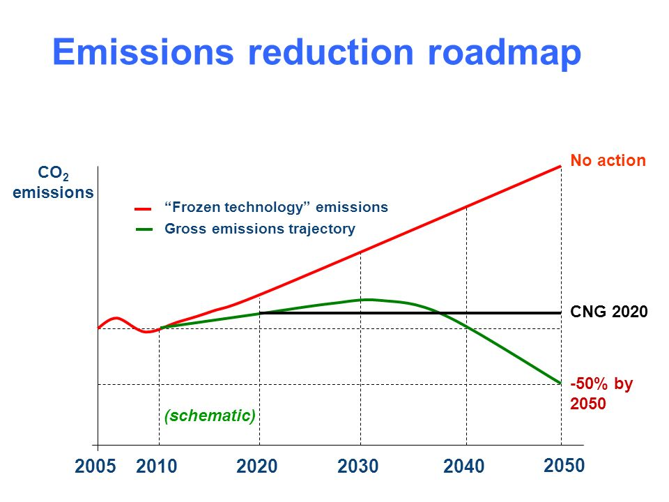 Emissions reduction roadmap