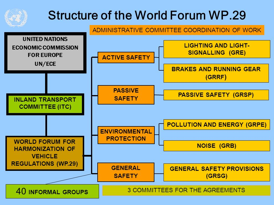 Structure of the World Forum WP.29