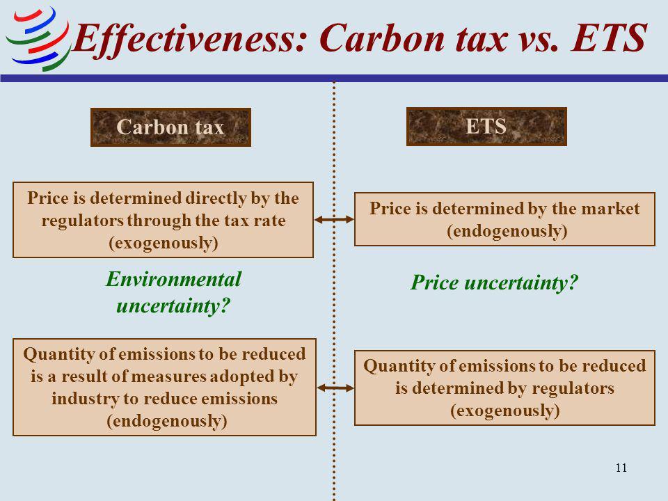 Effectiveness: Carbon tax vs. ETS