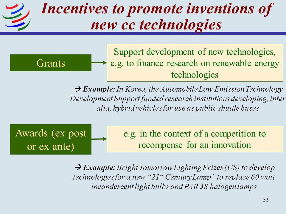 Incentives to promote inventions of new cc technologies