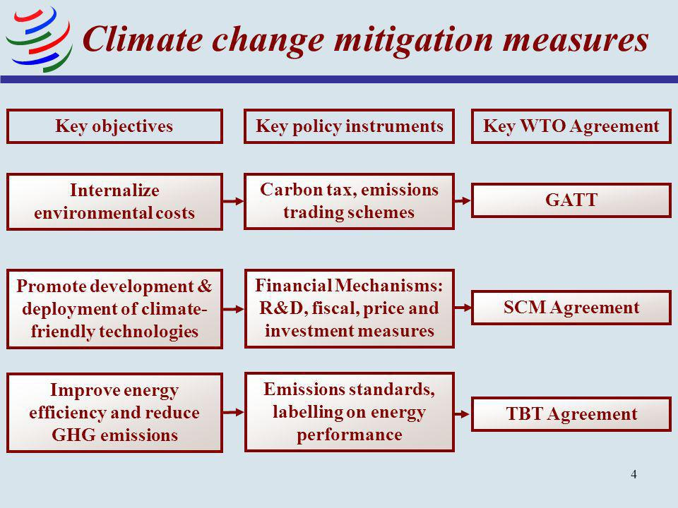 Climate change mitigation measures