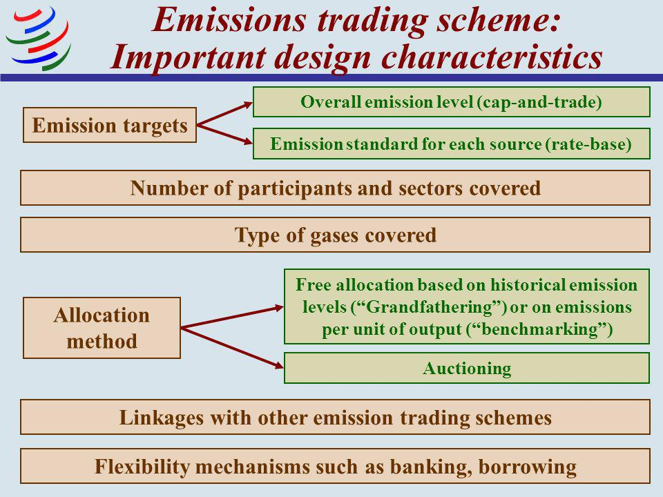 Emissions trading scheme: Important design characteristics