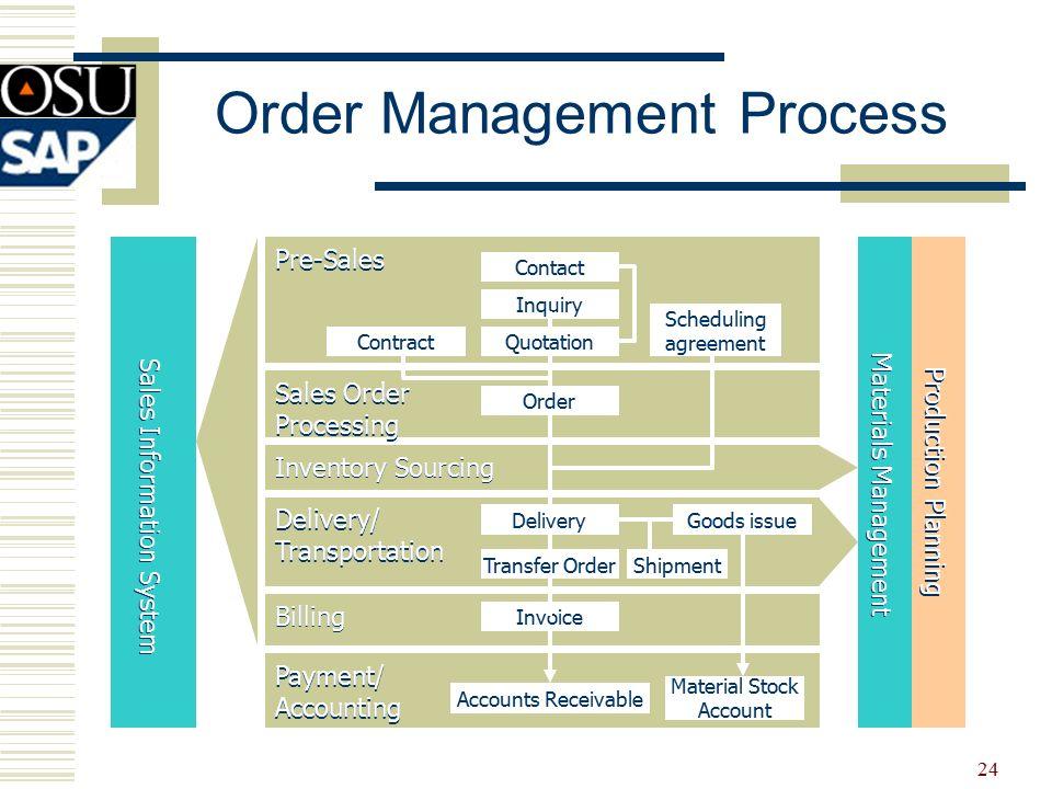 sales order management in sap r  3