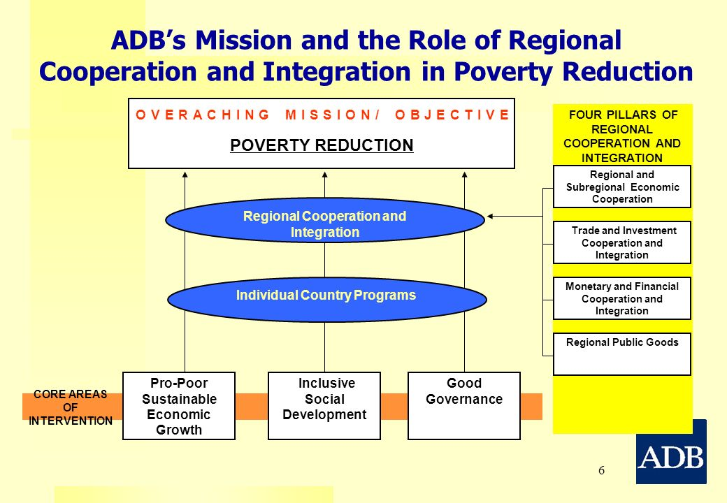 ADB's Mission and the Role of Regional Cooperation and Integration in Poverty Reduction