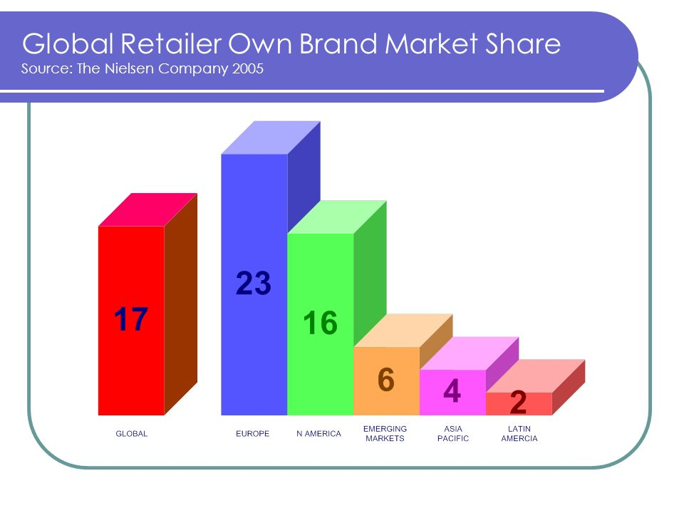 Global Retailer Own Brand Market Share Source: The Nielsen Company 2005