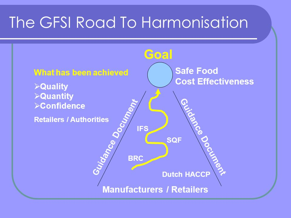 The GFSI Road To Harmonisation