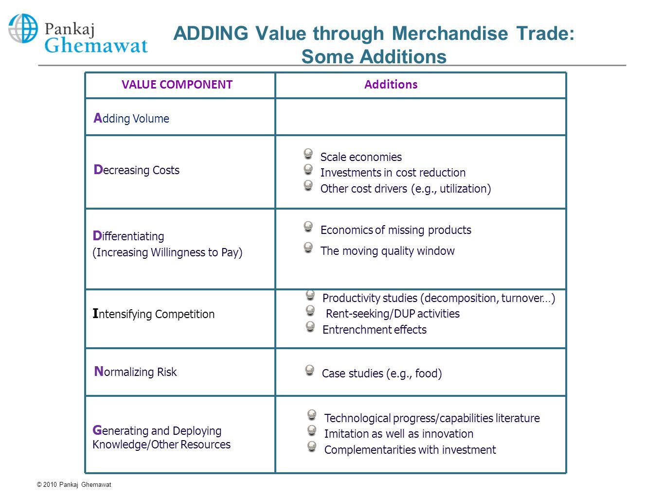 ADDING Value through Merchandise Trade: Some Additions