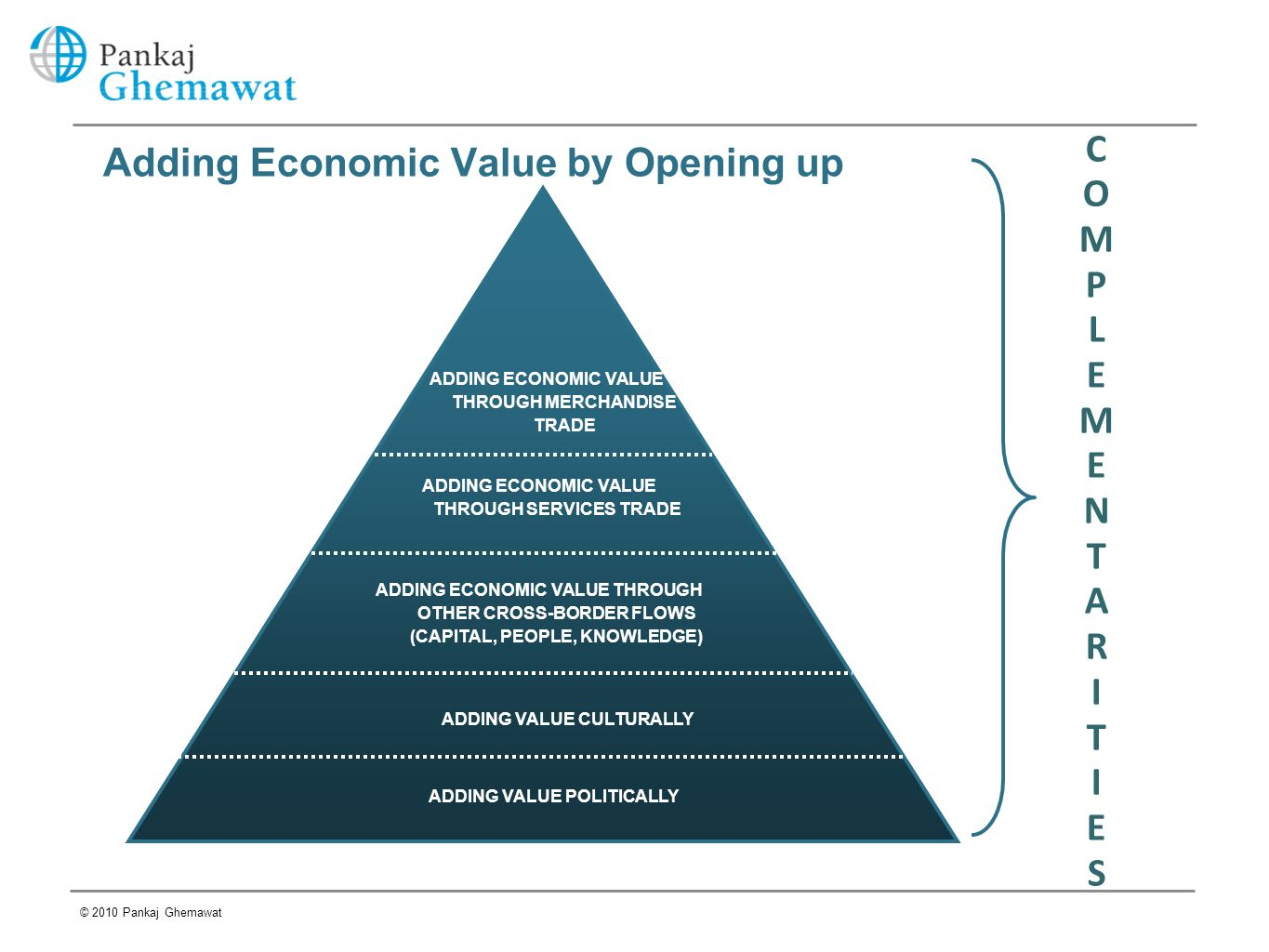 Adding Economic Value by Opening up