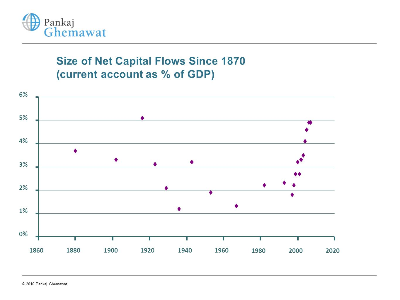 Size of Net Capital Flows Since 1870 (current account as % of GDP)