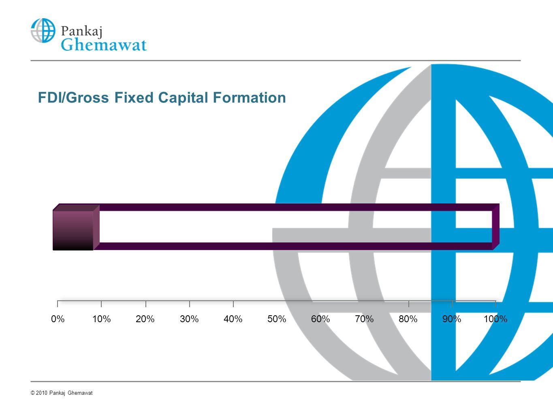 FDI/Gross Fixed Capital Formation