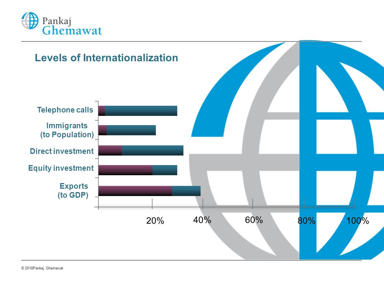 Levels of Internationalization