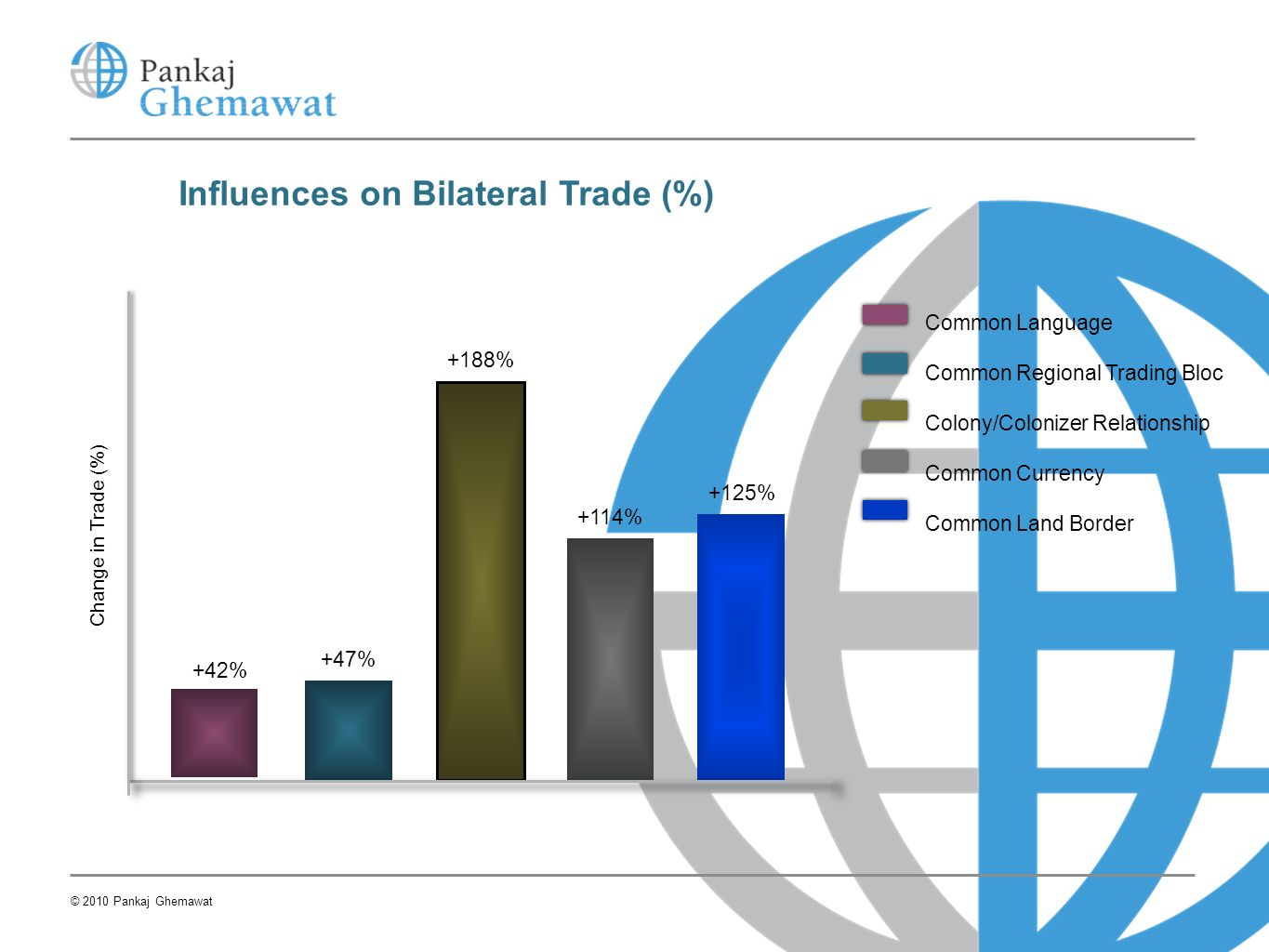 Influences on Bilateral Trade (%)