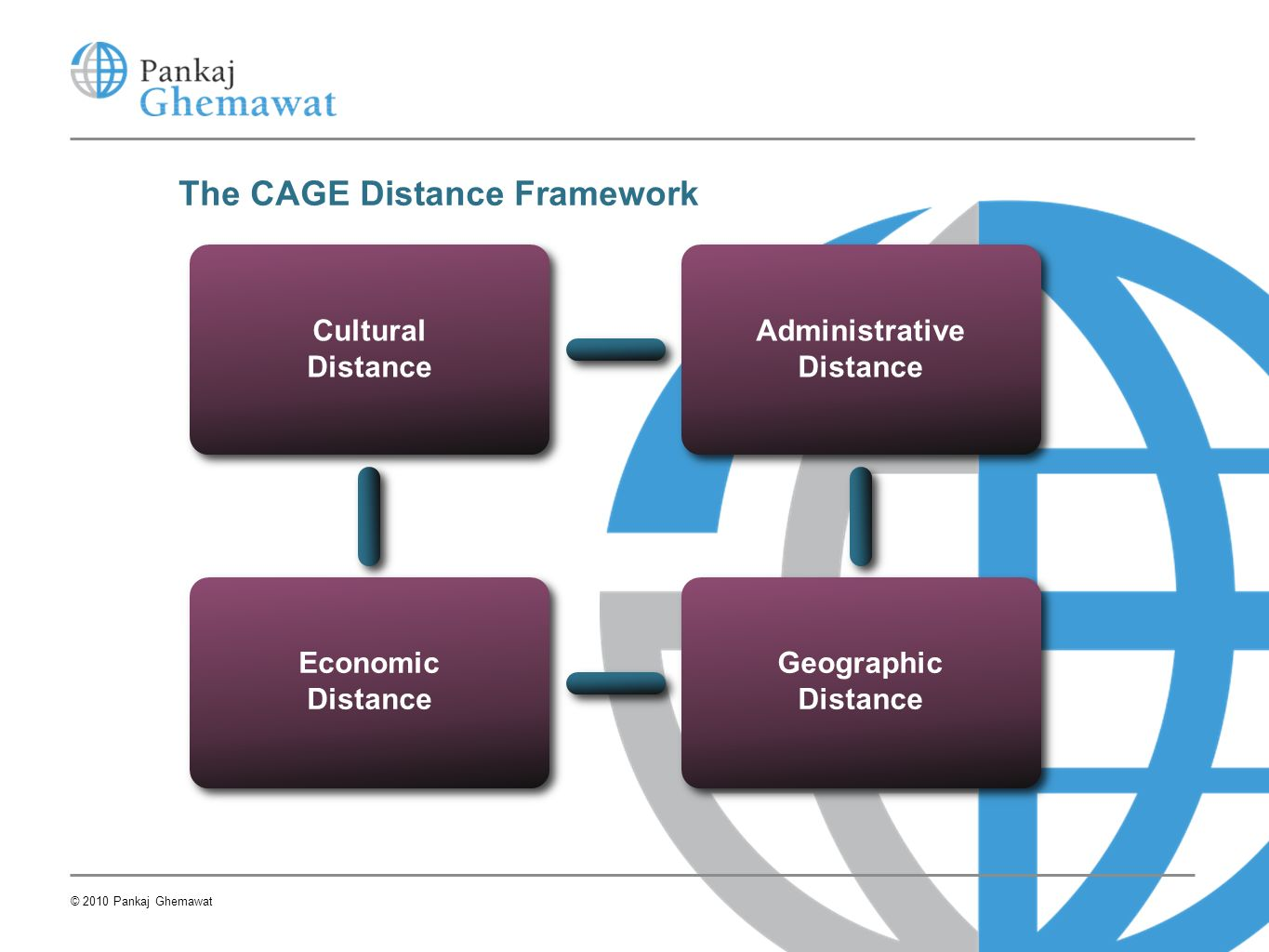 The CAGE Distance Framework