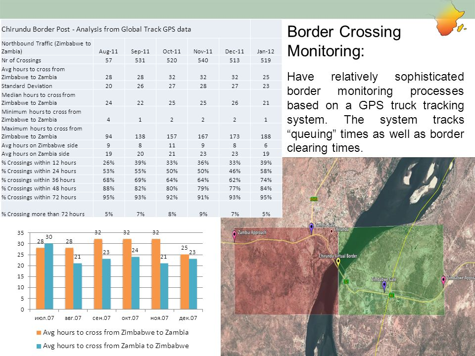 Border Crossing Monitoring: