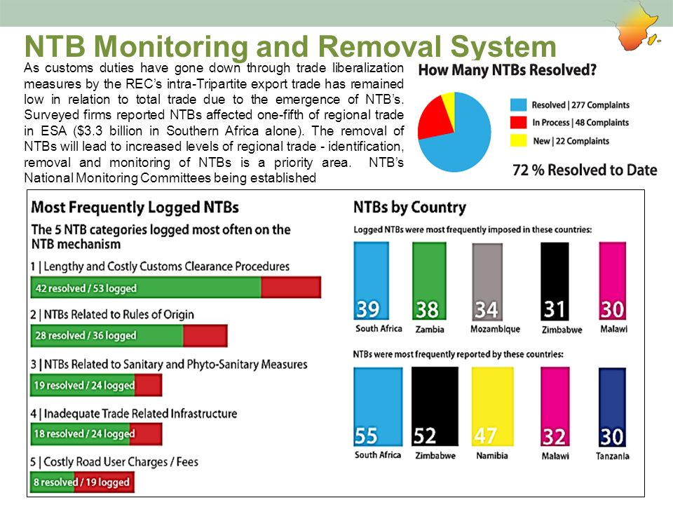NTB Monitoring and Removal System