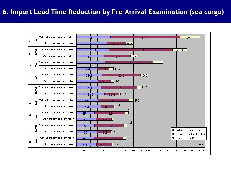6. Import Lead Time Reduction by Pre-Arrival Examination (sea cargo)