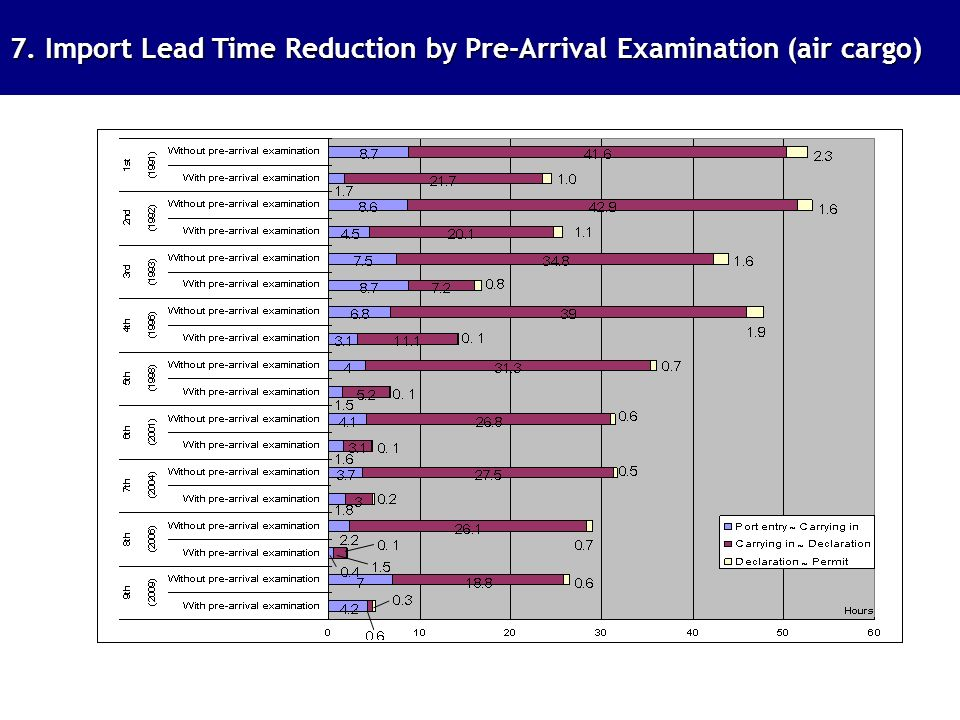 7. Import Lead Time Reduction by Pre-Arrival Examination (air cargo)