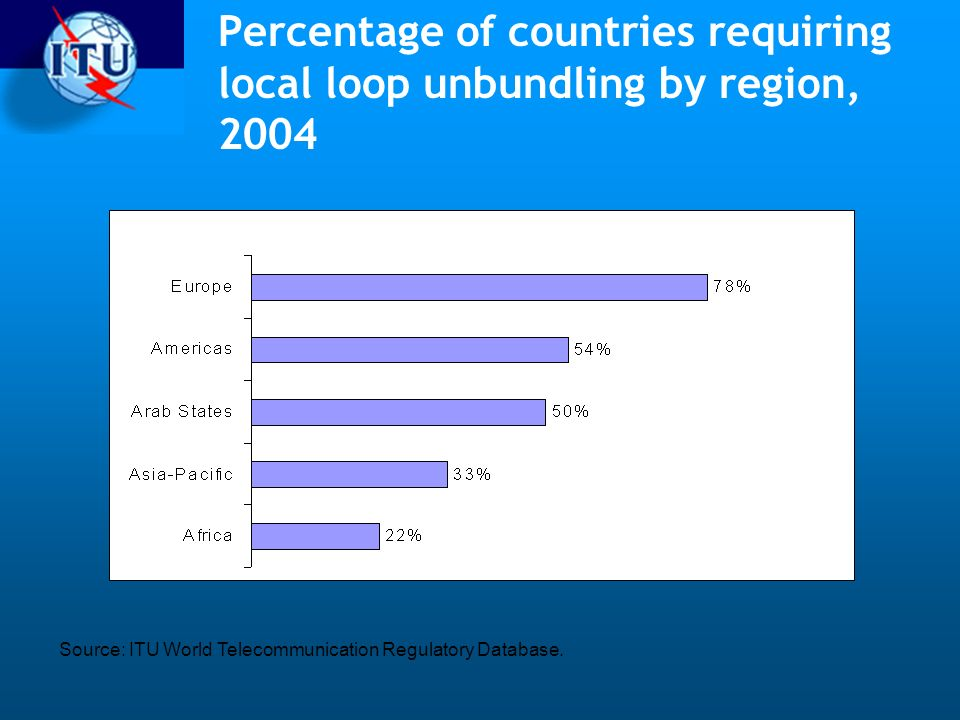 Percentage of countries requiring local loop unbundling by region, 2004
