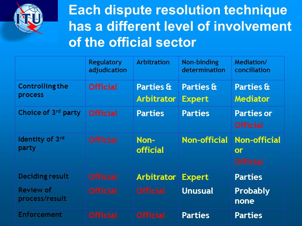 Each dispute resolution technique has a different level of involvement of the official sector