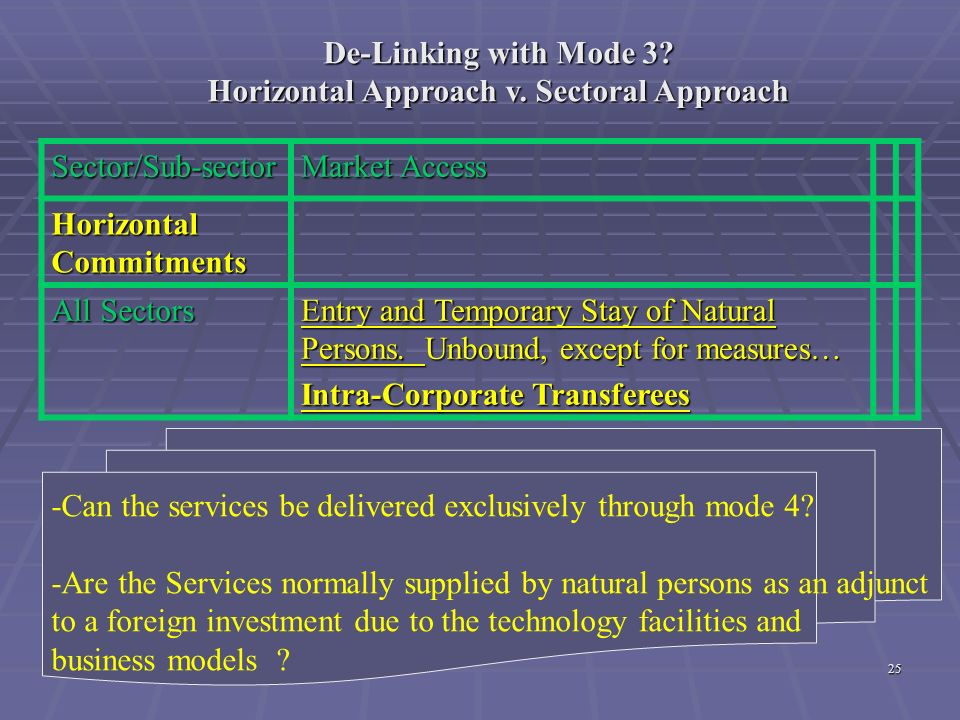 De-Linking with Mode 3 Horizontal Approach v. Sectoral Approach