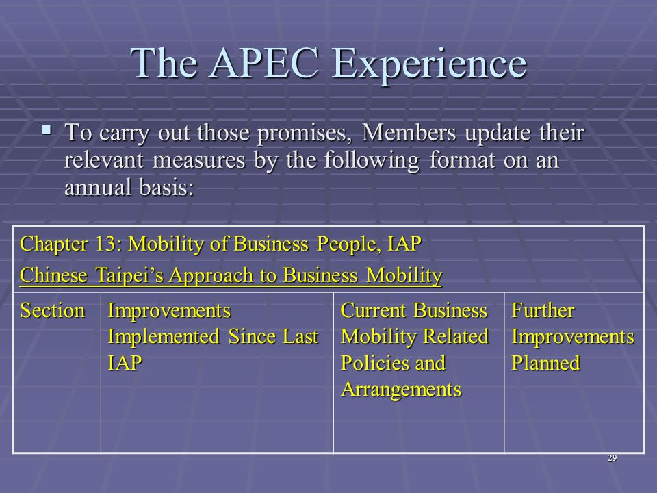 The APEC Experience To carry out those promises, Members update their relevant measures by the following format on an annual basis: