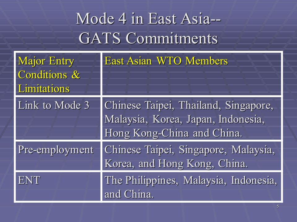 Mode 4 in East Asia-- GATS Commitments