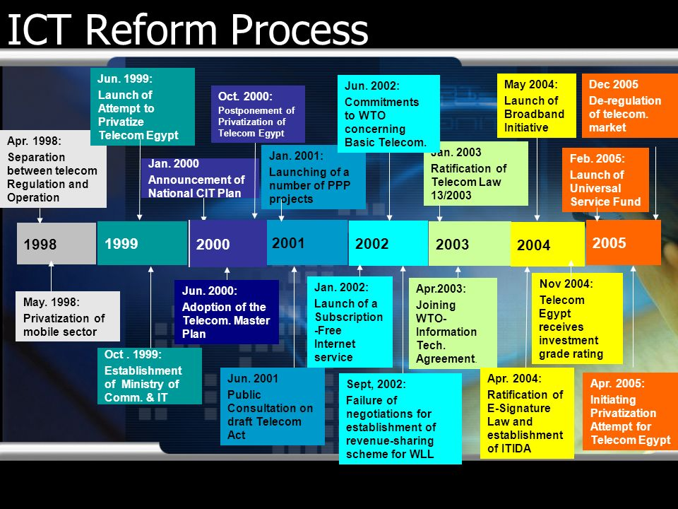 ICT Reform Process 1999 2002 2004 2005 1998 2001 2003 Jun. 1999: