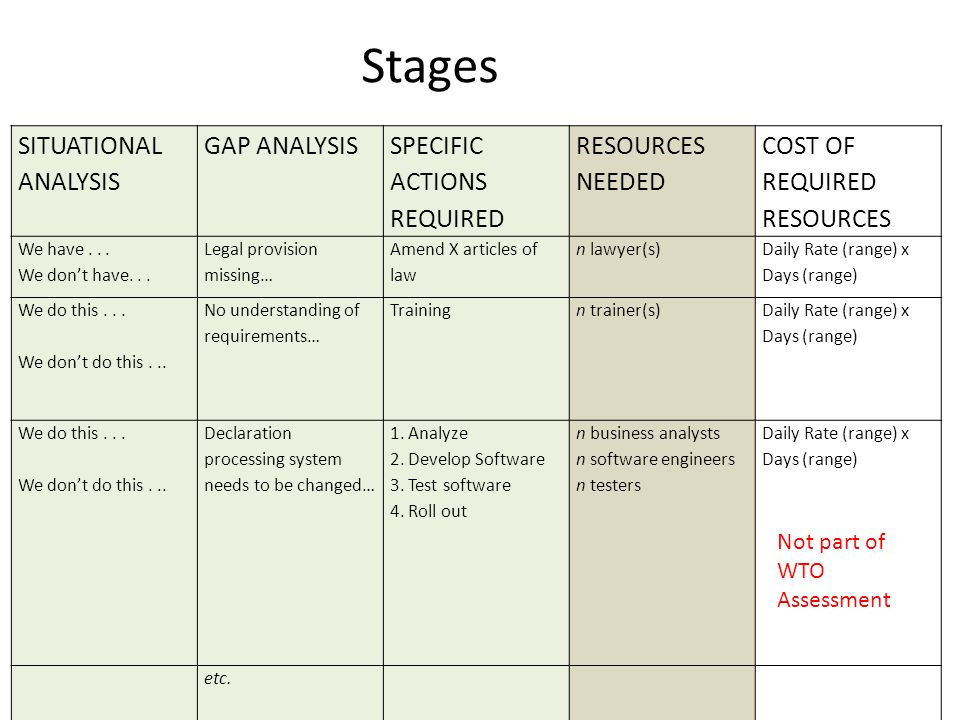 Stages SITUATIONAL ANALYSIS GAP ANALYSIS SPECIFIC ACTIONS REQUIRED