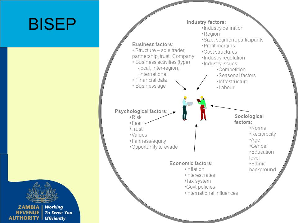 BISEP Industry factors: Industry definition Region