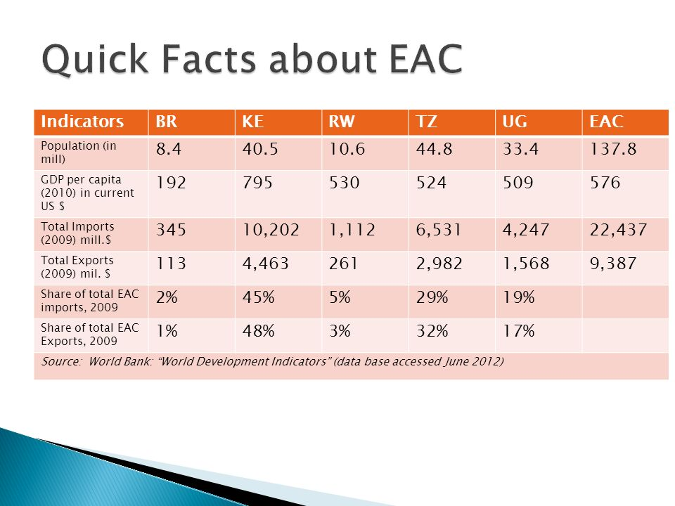 Quick Facts about EAC Indicators BR KE RW TZ UG EAC 8.4 40.5 10.6 44.8