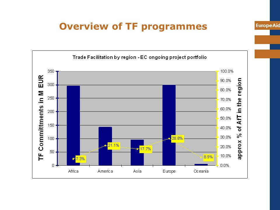 Overview of TF programmes
