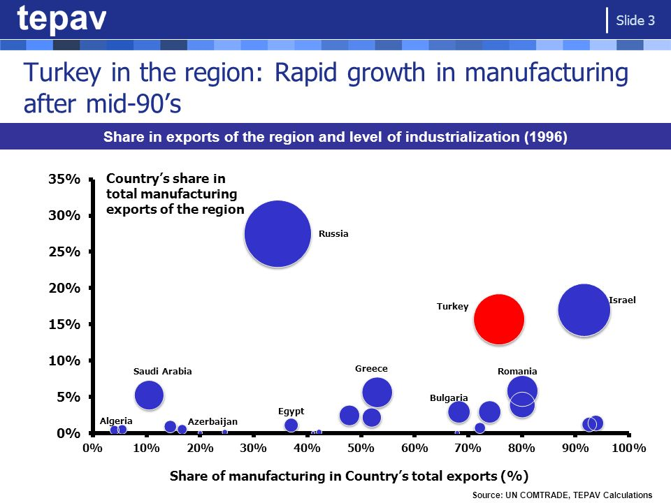 Turkey in the region: Rapid growth in manufacturing after mid-90's