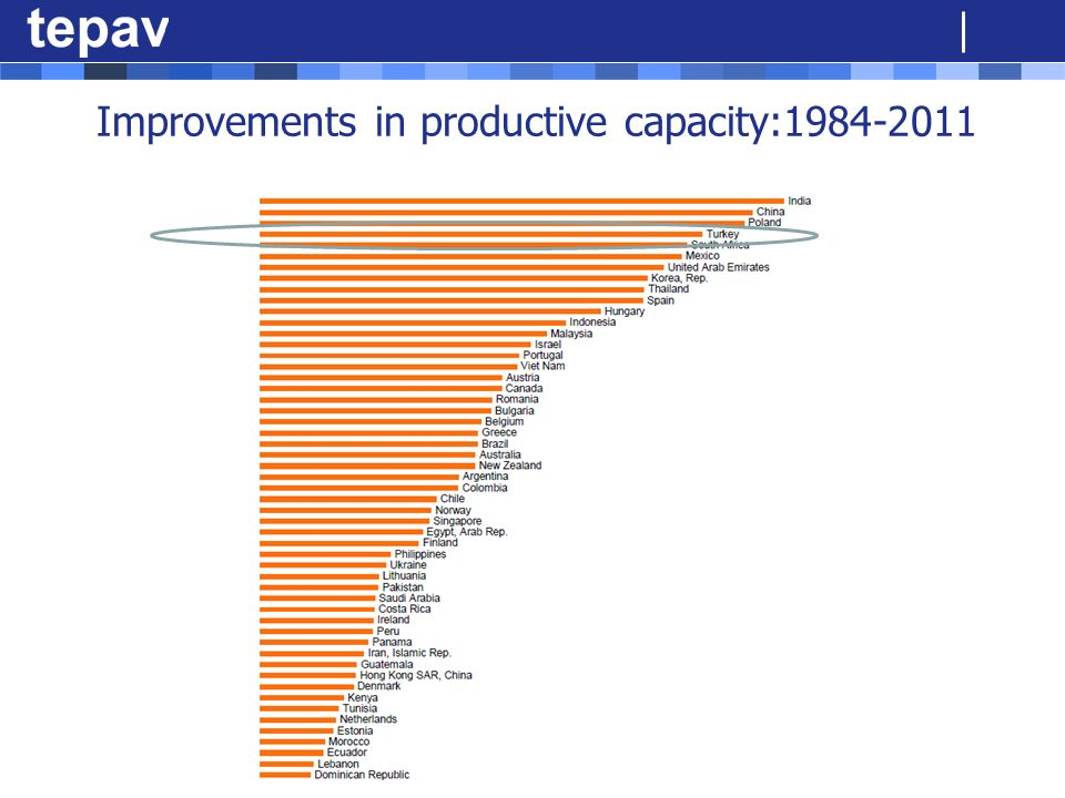 Improvements in productive capacity:
