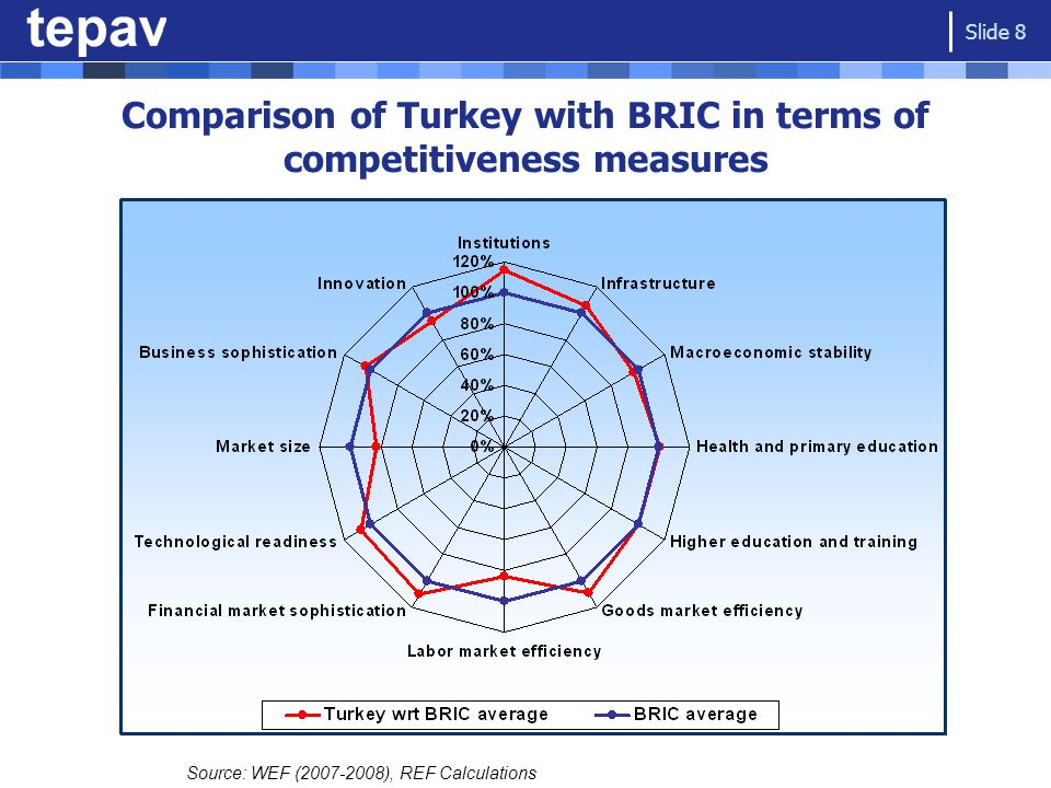 Comparison of Turkey with BRIC in terms of competitiveness measures