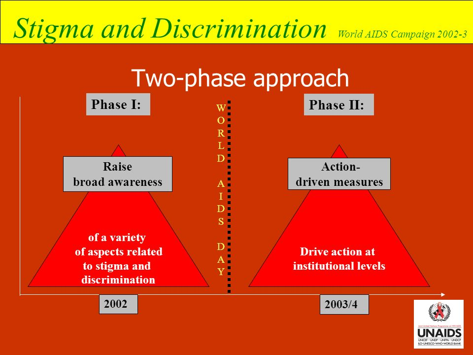 Two-phase approach Phase I: Phase II: Raise broad awareness Action-