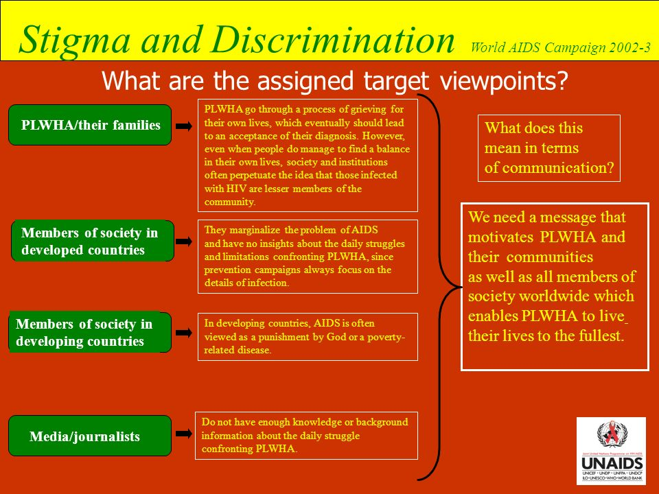 What are the assigned target viewpoints