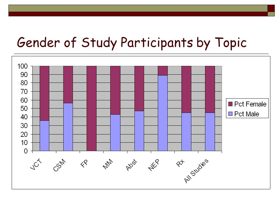 Gender of Study Participants by Topic