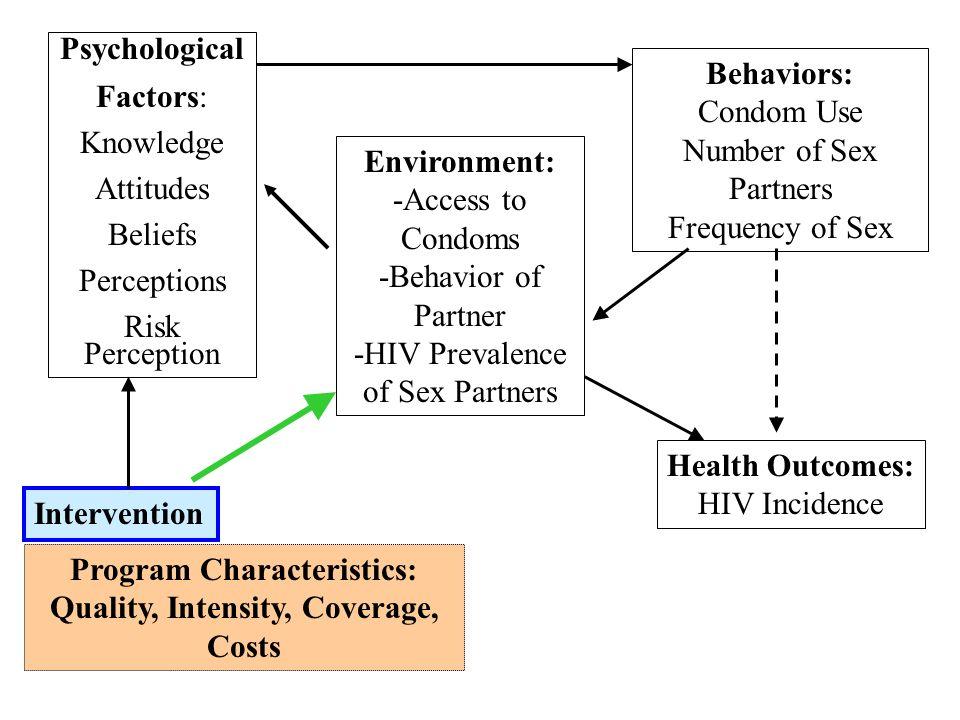 Program Characteristics: Quality, Intensity, Coverage, Costs