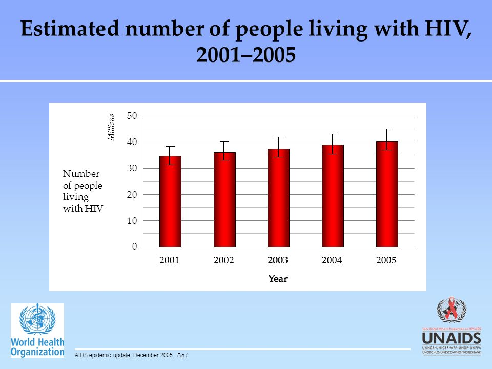 Estimated number of people living with HIV, 2001–2005