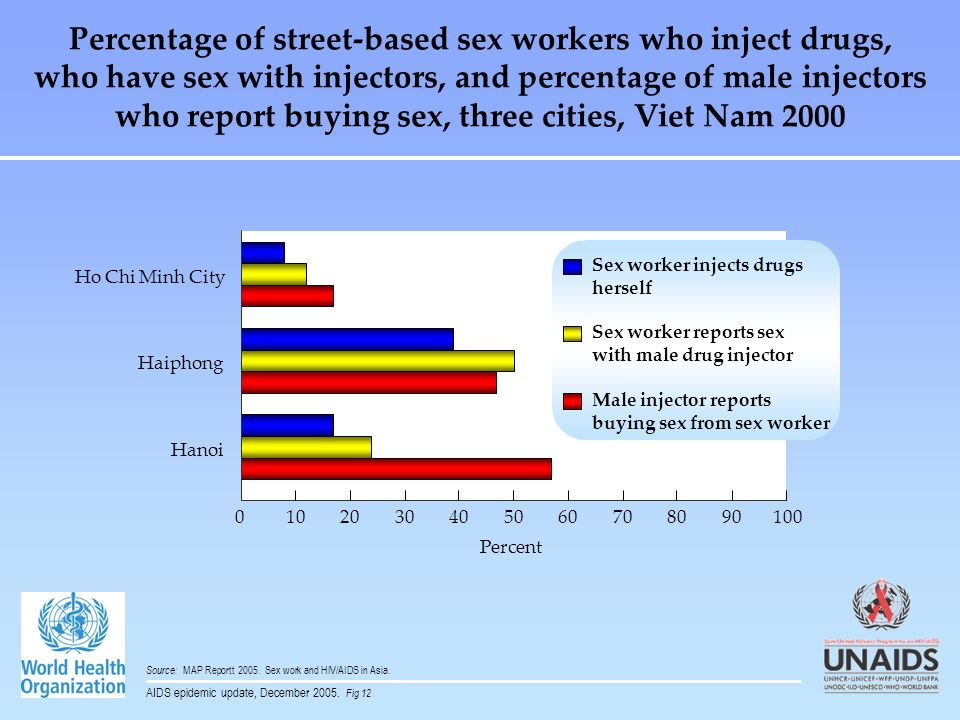 Percentage of street-based sex workers who inject drugs, who have sex with injectors, and percentage of male injectors who report buying sex, three cities, Viet Nam 2000