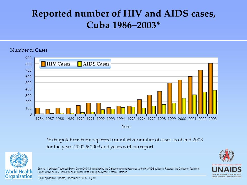 Reported number of HIV and AIDS cases, Cuba 1986–2003*
